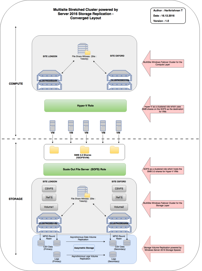 MultiSite Stretched Cluster with Server 2016TP5